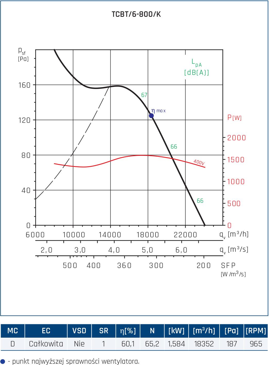 Wentylator Compact TCBB/TCBT 92