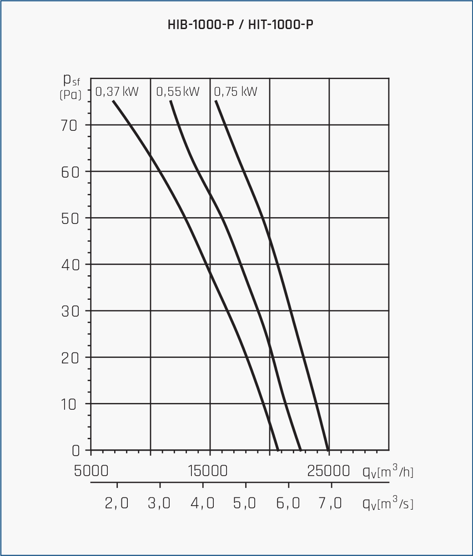 Wentylator osiowo kanałowy HIB/HIT 11