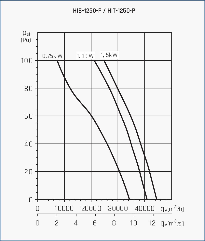 Wentylator osiowo kanałowy HIB/HIT 13