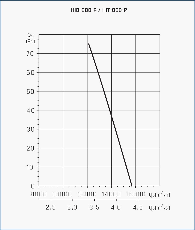 Wentylator osiowo kanałowy HIB/HIT 9