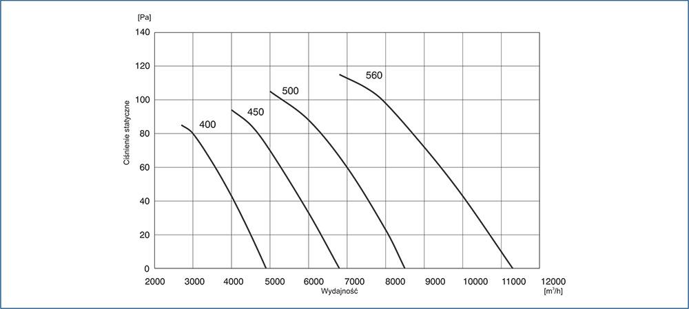 Wentylator osiowo kanałowy AFD 4